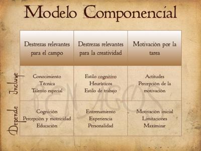 Modelo Componencial (Amabile, 1996)